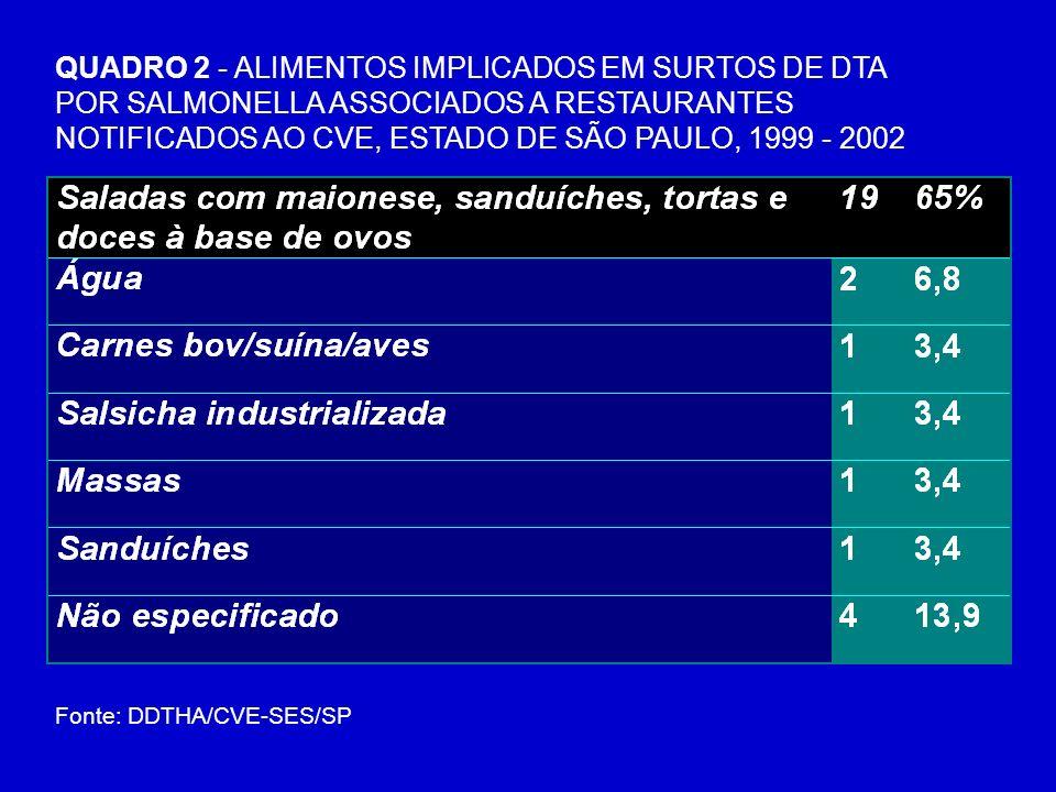 QUADRO 2 - ALIMENTOS IMPLICADOS EM SURTOS DE DTA POR SALMONELLA ASSOCIADOS A RESTAURANTES NOTIFICADOS AO CVE, ESTADO DE SÃO PAULO, 1999 - 2002