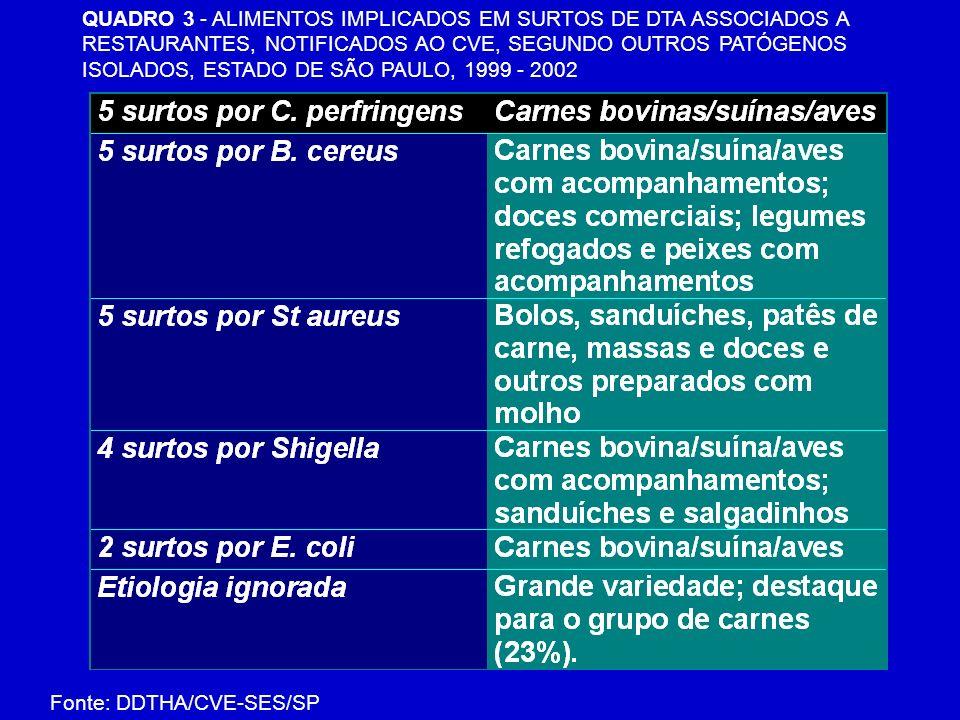 QUADRO 3 - ALIMENTOS IMPLICADOS EM SURTOS DE DTA ASSOCIADOS A RESTAURANTES, NOTIFICADOS AO CVE, SEGUNDO OUTROS PATÓGENOS ISOLADOS, ESTADO DE SÃO PAULO, 1999 - 2002