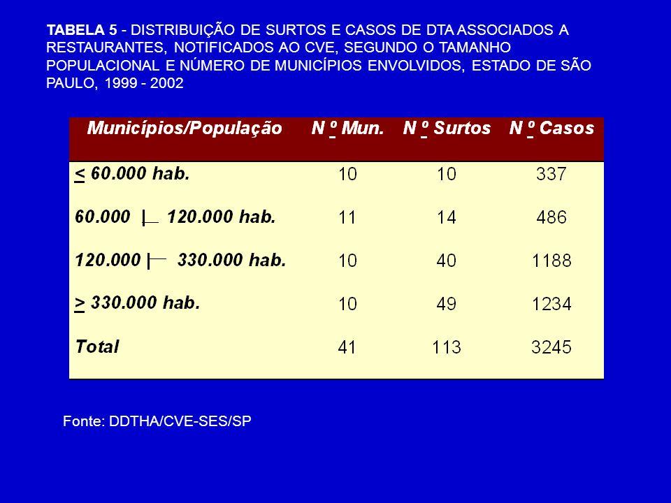 TABELA 5 - DISTRIBUIÇÃO DE SURTOS E CASOS DE DTA ASSOCIADOS A RESTAURANTES, NOTIFICADOS AO CVE, SEGUNDO O TAMANHO POPULACIONAL E NÚMERO DE MUNICÍPIOS ENVOLVIDOS, ESTADO DE SÃO PAULO, 1999 - 2002