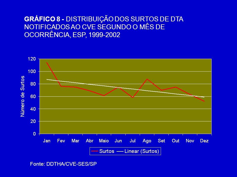 GRÁFICO 8 - DISTRIBUIÇÃO DOS SURTOS DE DTA NOTIFICADOS AO CVE SEGUNDO O MÊS DE OCORRÊNCIA, ESP, 1999-2002