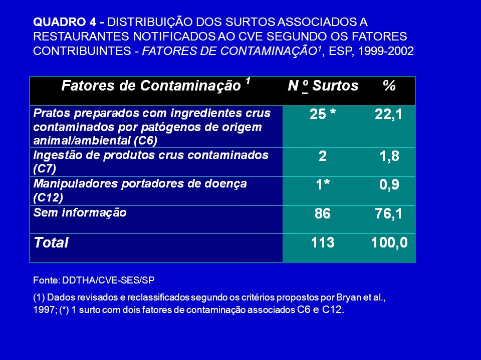QUADRO 4 - DISTRIBUIÇÃO DOS SURTOS ASSOCIADOS A RESTAURANTES NOTIFICADOS AO CVE SEGUNDO OS FATORES CONTRIBUINTES - FATORES DE CONTAMINAÇÃO1, ESP, 1999-2002