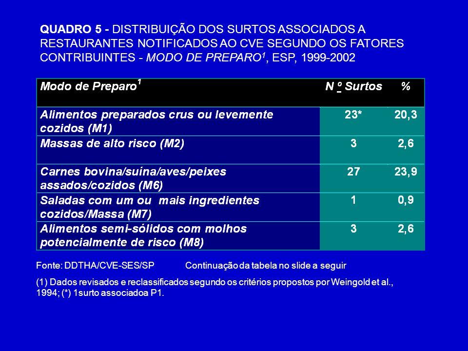 QUADRO 5 - DISTRIBUIÇÃO DOS SURTOS ASSOCIADOS A RESTAURANTES NOTIFICADOS AO CVE SEGUNDO OS FATORES CONTRIBUINTES - MODO DE PREPARO1, ESP, 1999-2002