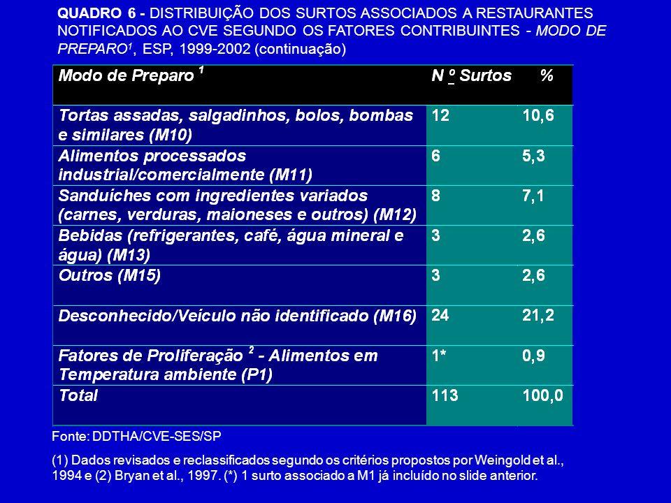 QUADRO 6 - DISTRIBUIÇÃO DOS SURTOS ASSOCIADOS A RESTAURANTES NOTIFICADOS AO CVE SEGUNDO OS FATORES CONTRIBUINTES - MODO DE PREPARO1, ESP, 1999-2002 (continuação)