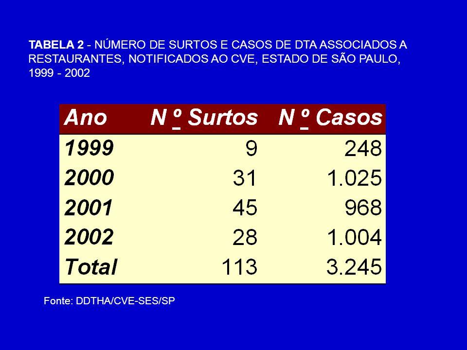TABELA 2 - NÚMERO DE SURTOS E CASOS DE DTA ASSOCIADOS A RESTAURANTES, NOTIFICADOS AO CVE, ESTADO DE SÃO PAULO, 1999 - 2002