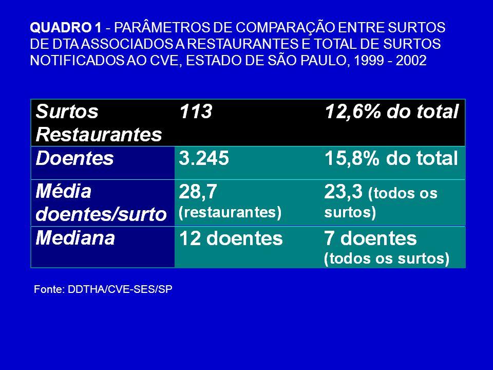 QUADRO 1 - PARÂMETROS DE COMPARAÇÃO ENTRE SURTOS DE DTA ASSOCIADOS A RESTAURANTES E TOTAL DE SURTOS NOTIFICADOS AO CVE, ESTADO DE SÃO PAULO, 1999 - 2002