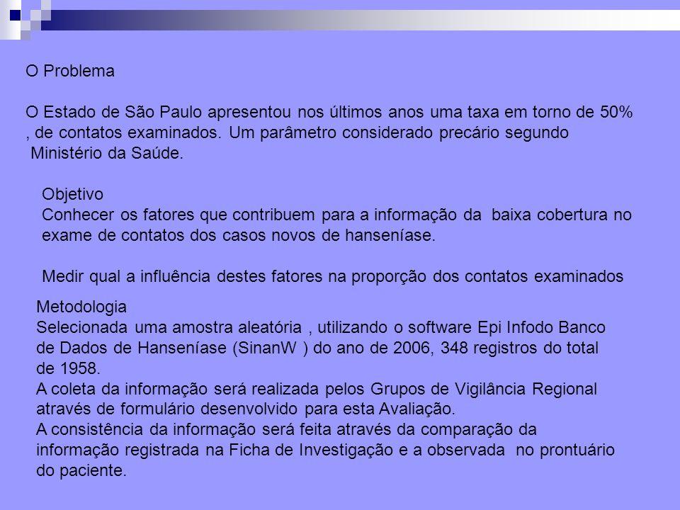O ProblemaO Estado de São Paulo apresentou nos últimos anos uma taxa em torno de 50%