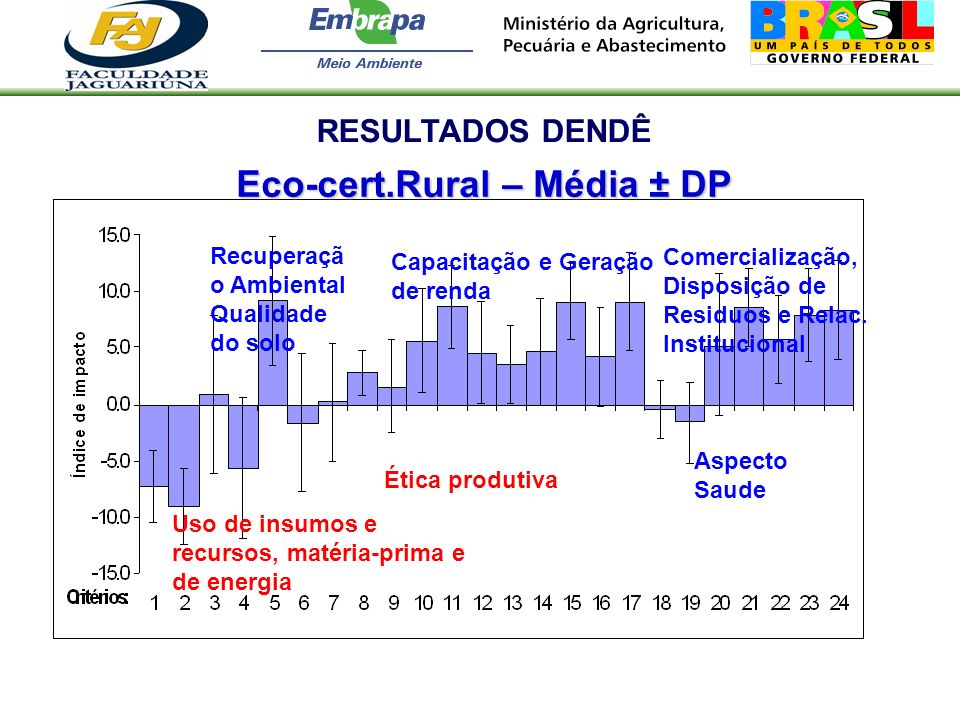 Eco-cert.Rural – Média ± DP