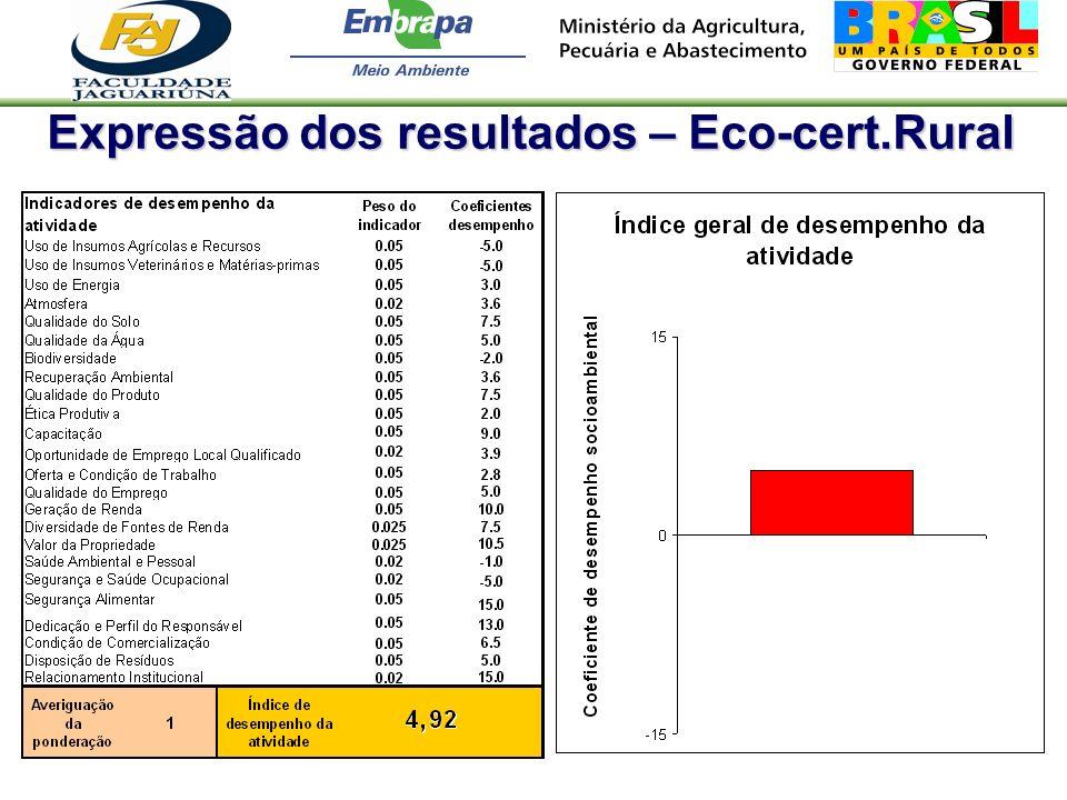 Expressão dos resultados – Eco-cert.Rural