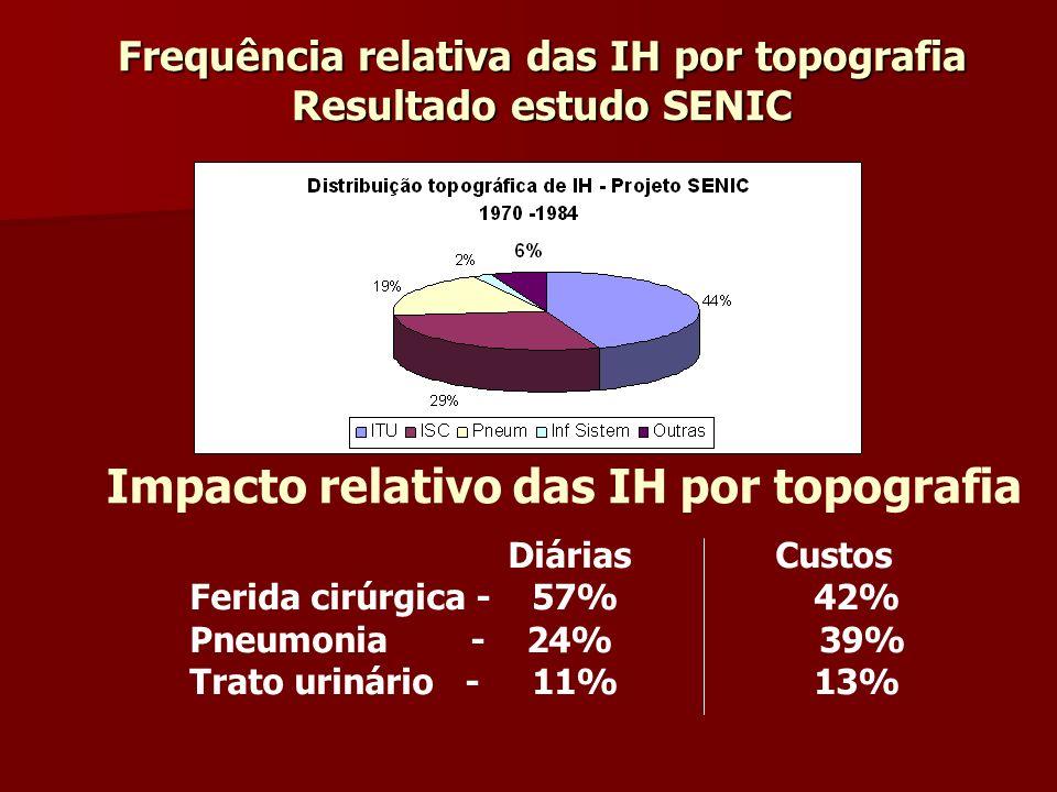 Frequência relativa das IH por topografia Resultado estudo SENIC