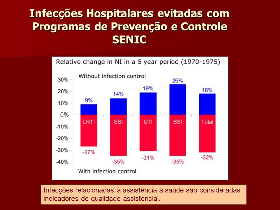Infecções Hospitalares evitadas com Programas de Prevenção e Controle SENIC