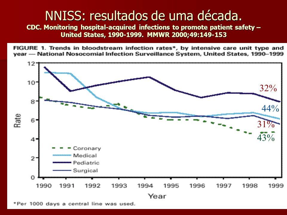 NNISS: resultados de uma década. CDC