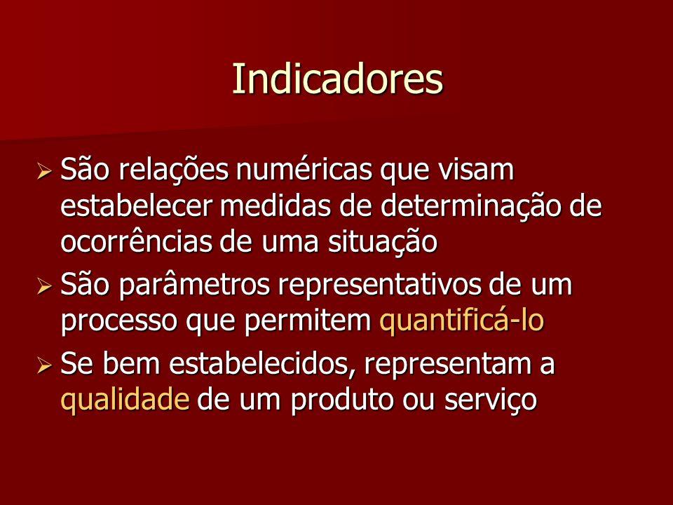 Indicadores São relações numéricas que visam estabelecer medidas de determinação de ocorrências de uma situação.