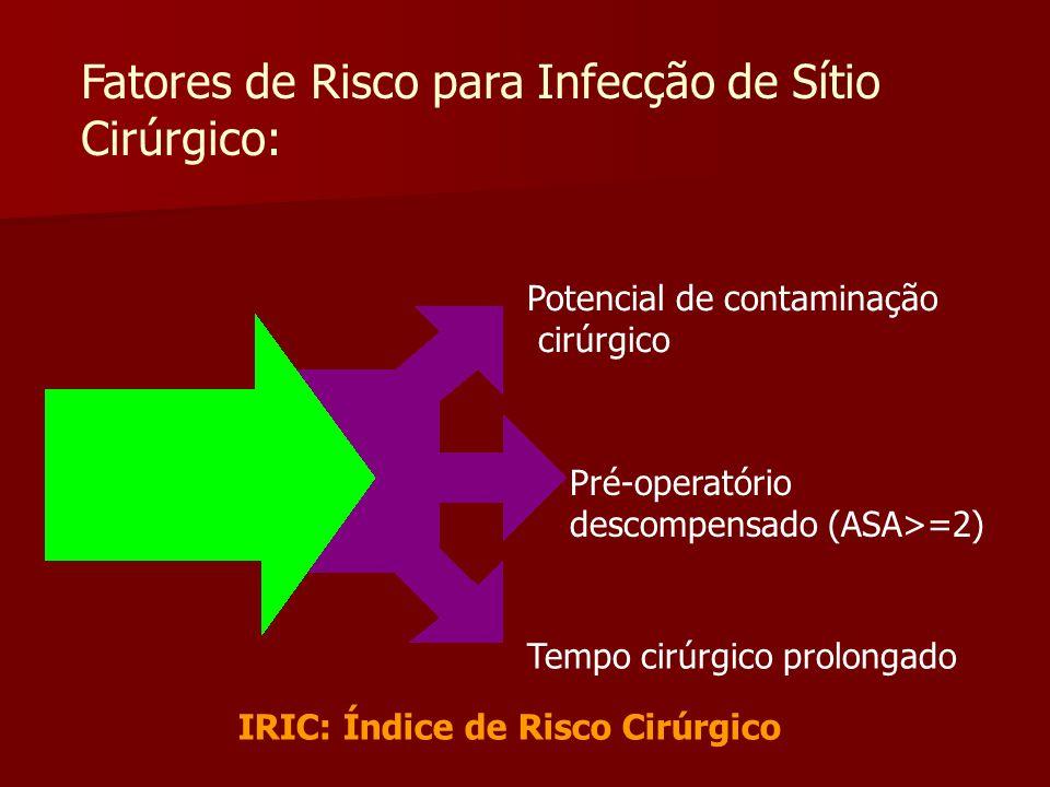 Fatores de Risco para Infecção de Sítio Cirúrgico: