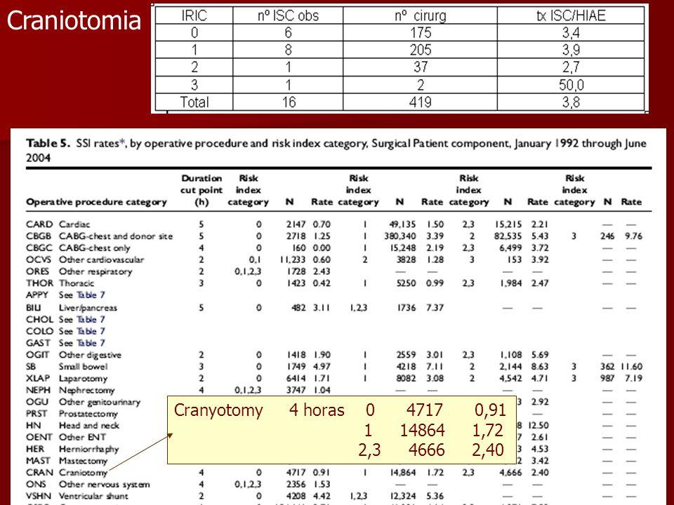 Craniotomia Cranyotomy 4 horas 0 4717 0,91.