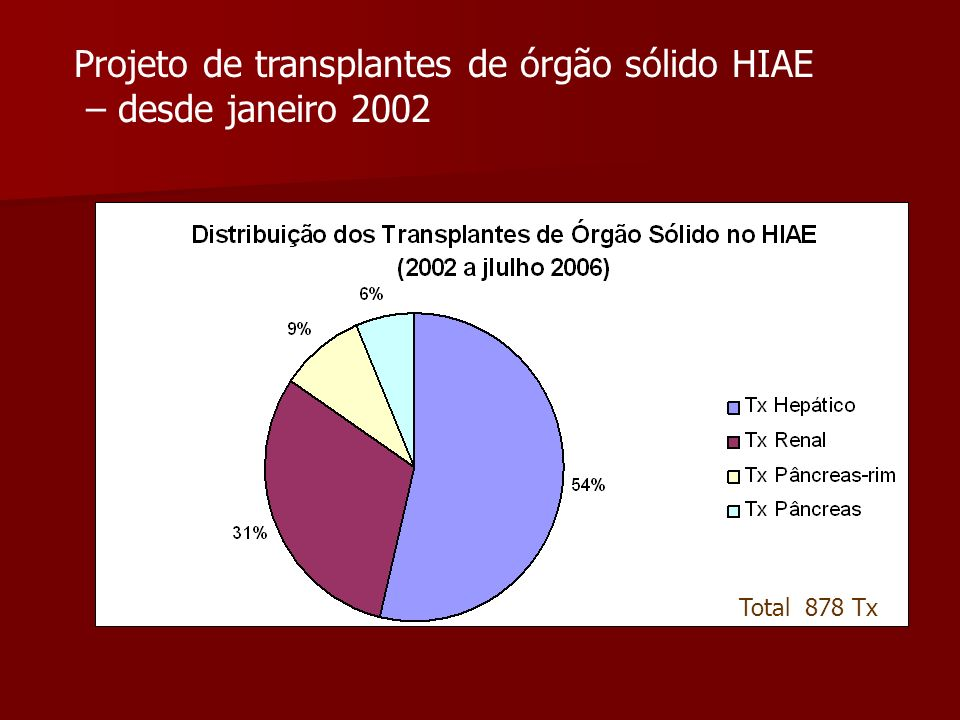 Projeto de transplantes de órgão sólido HIAE – desde janeiro 2002