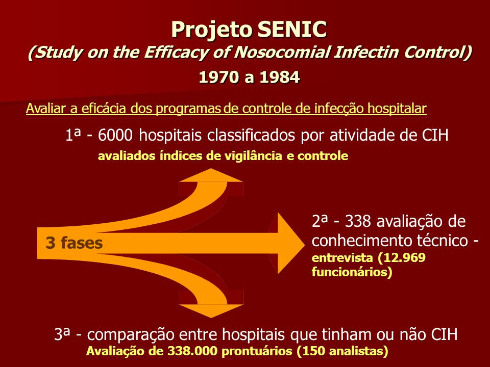 Projeto SENIC (Study on the Efficacy of Nosocomial Infectin Control) 1970 a 1984