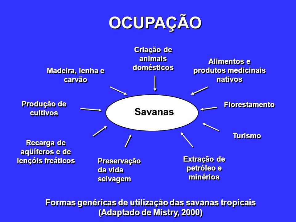 OCUPAÇÃO Savanas Formas genéricas de utilização das savanas tropicais