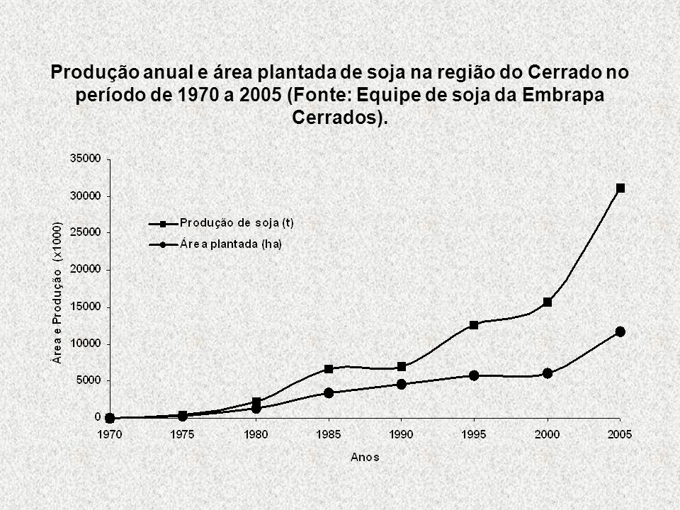 Produção anual e área plantada de soja na região do Cerrado no período de 1970 a 2005 (Fonte: Equipe de soja da Embrapa Cerrados).