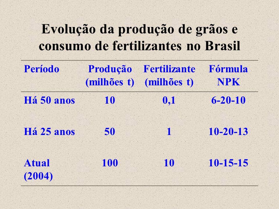 Evolução da produção de grãos e consumo de fertilizantes no Brasil
