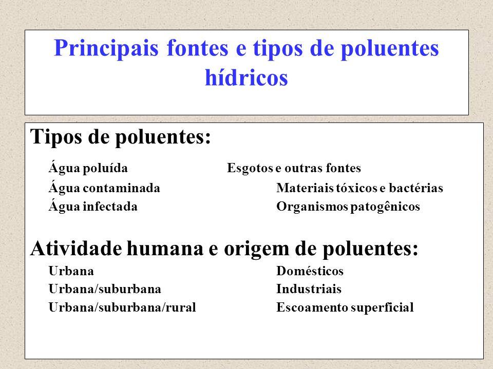 Principais fontes e tipos de poluentes hídricos