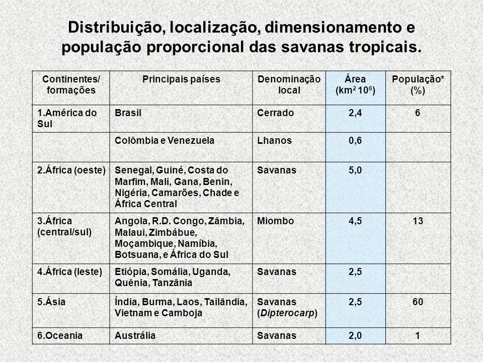 Distribuição, localização, dimensionamento e população proporcional das savanas tropicais.