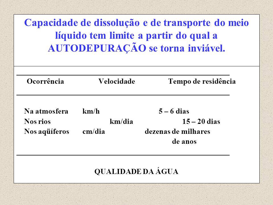 Capacidade de dissolução e de transporte do meio líquido tem limite a partir do qual a AUTODEPURAÇÃO se torna inviável.
