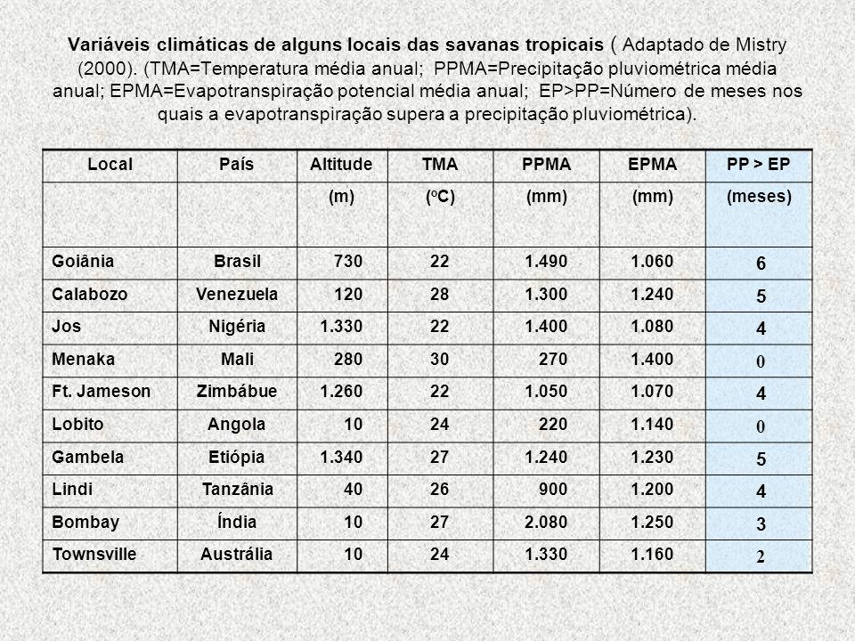 Variáveis climáticas de alguns locais das savanas tropicais ( Adaptado de Mistry (2000). (TMA=Temperatura média anual; PPMA=Precipitação pluviométrica média anual; EPMA=Evapotranspiração potencial média anual; EP>PP=Número de meses nos quais a evapotranspiração supera a precipitação pluviométrica).