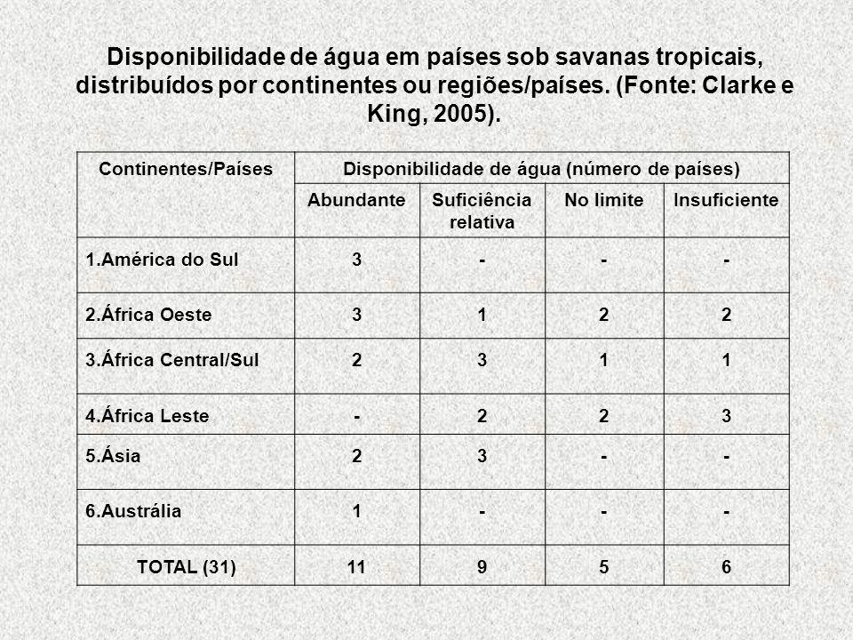 Disponibilidade de água (número de países)