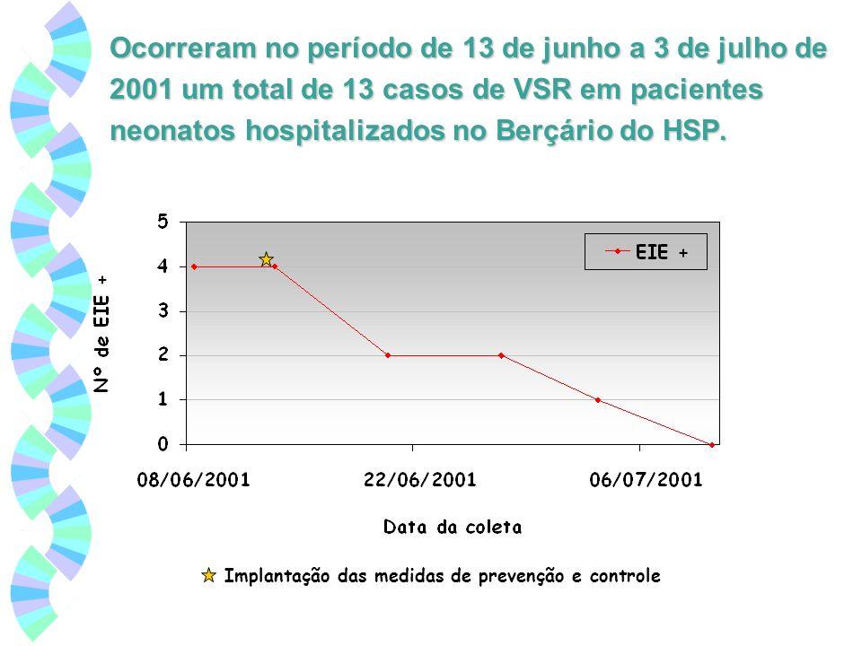Ocorreram no período de 13 de junho a 3 de julho de 2001 um total de 13 casos de VSR em pacientes neonatos hospitalizados no Berçário do HSP.