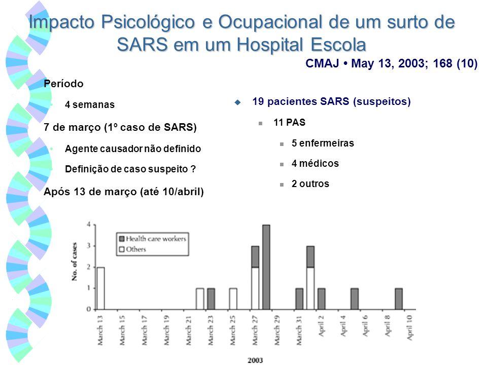 Impacto Psicológico e Ocupacional de um surto de SARS em um Hospital Escola