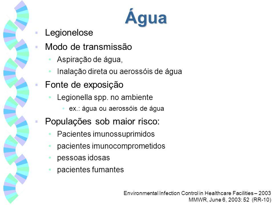 Água Legionelose Modo de transmissão Fonte de exposição