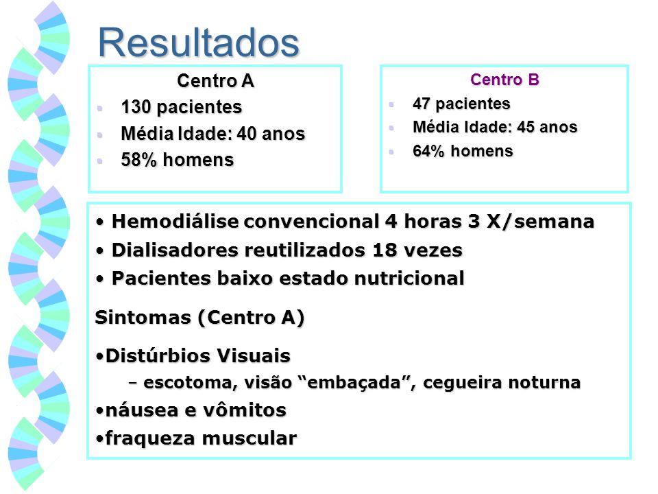 Resultados Centro A 130 pacientes Média Idade: 40 anos 58% homens