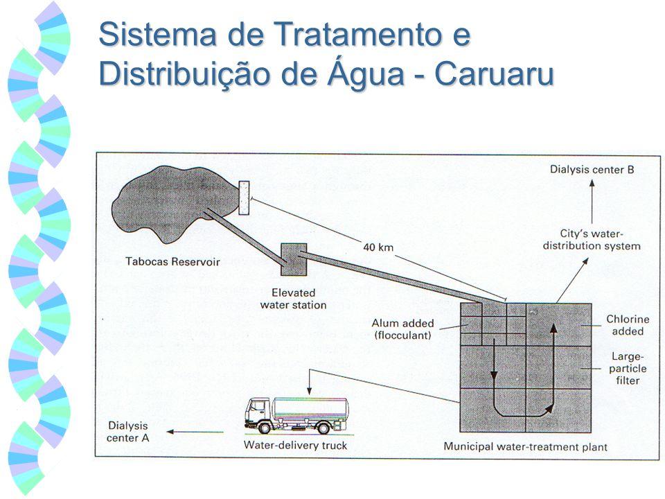 Sistema de Tratamento e Distribuição de Água - Caruaru
