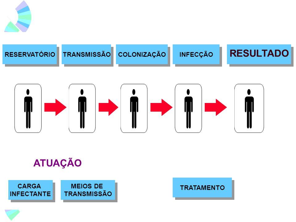 RESULTADO ATUAÇÃO TRANSMISSÃO RESERVATÓRIO COLONIZAÇÃO INFECÇÃO CARGA