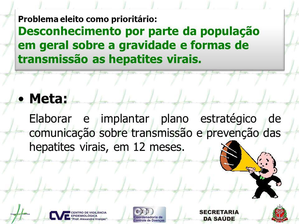 Problema eleito como prioritário: Desconhecimento por parte da população em geral sobre a gravidade e formas de transmissão as hepatites virais.