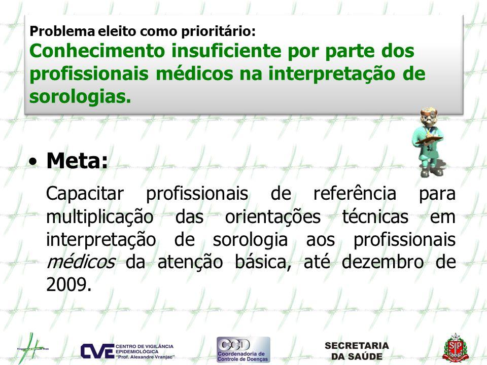 Problema eleito como prioritário: Conhecimento insuficiente por parte dos profissionais médicos na interpretação de sorologias.