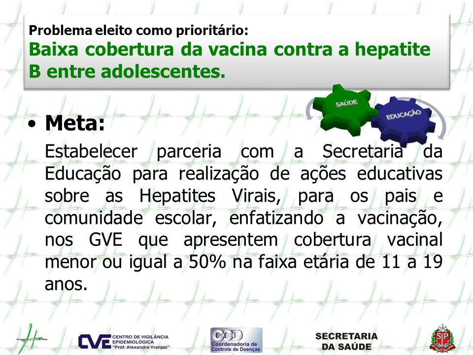 Problema eleito como prioritário: Baixa cobertura da vacina contra a hepatite B entre adolescentes.