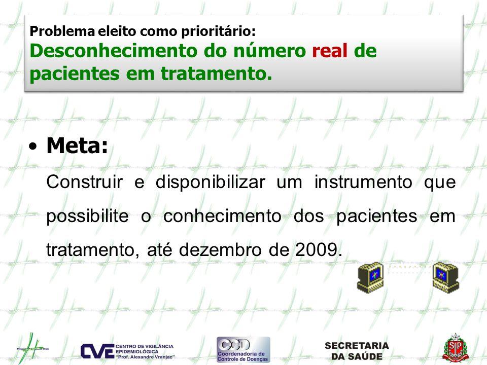 Problema eleito como prioritário: Desconhecimento do número real de pacientes em tratamento.