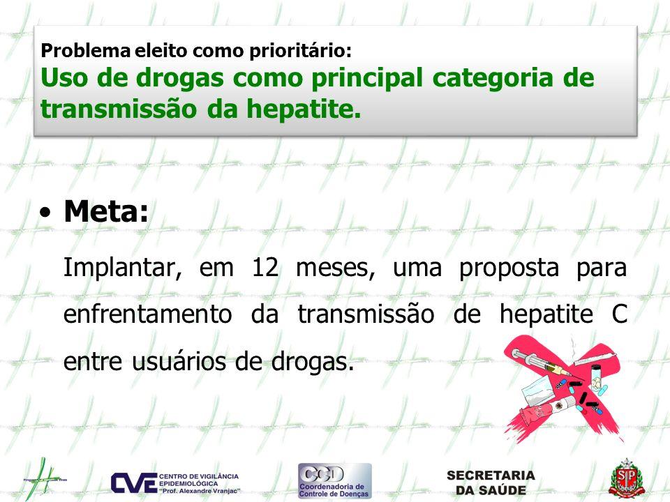 Problema eleito como prioritário: Uso de drogas como principal categoria de transmissão da hepatite.