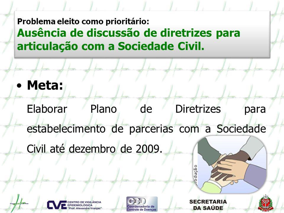 Problema eleito como prioritário: Ausência de discussão de diretrizes para articulação com a Sociedade Civil.