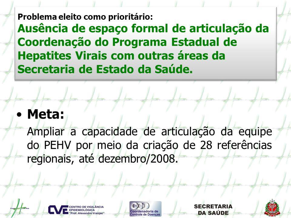 Problema eleito como prioritário: Ausência de espaço formal de articulação da Coordenação do Programa Estadual de Hepatites Virais com outras áreas da Secretaria de Estado da Saúde.