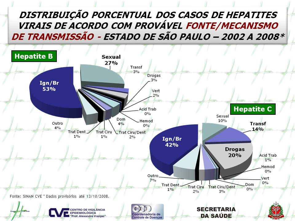 DISTRIBUIÇÃO PORCENTUAL DOS CASOS DE HEPATITES VIRAIS DE ACORDO COM PROVÁVEL FONTE/MECANISMO DE TRANSMISSÃO - ESTADO DE SÃO PAULO – 2002 A 2008*