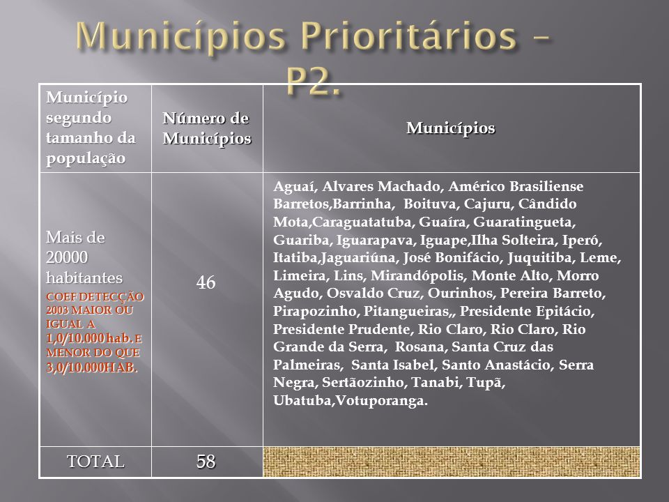 Municípios Prioritários – P2.