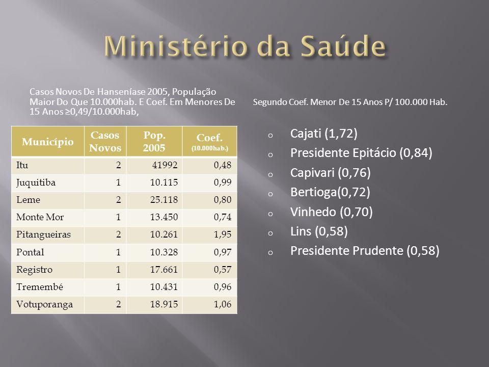 Ministério da Saúde Cajati (1,72) Presidente Epitácio (0,84)