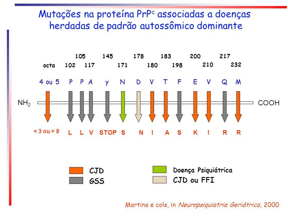 Mutações na proteína PrPc associadas a doenças