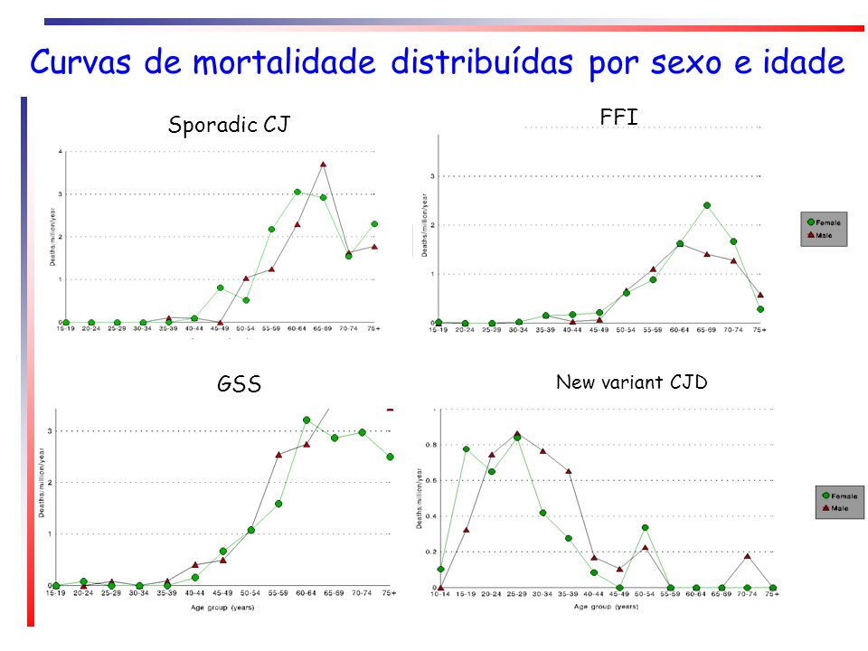 Curvas de mortalidade distribuídas por sexo e idade