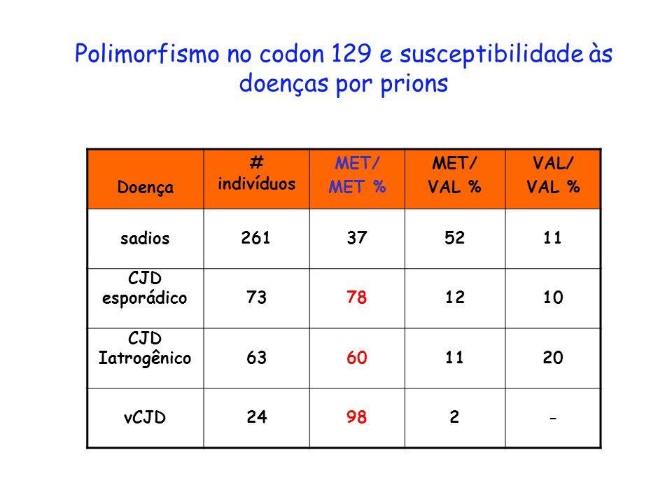 Polimorfismo no codon 129 e susceptibilidade às