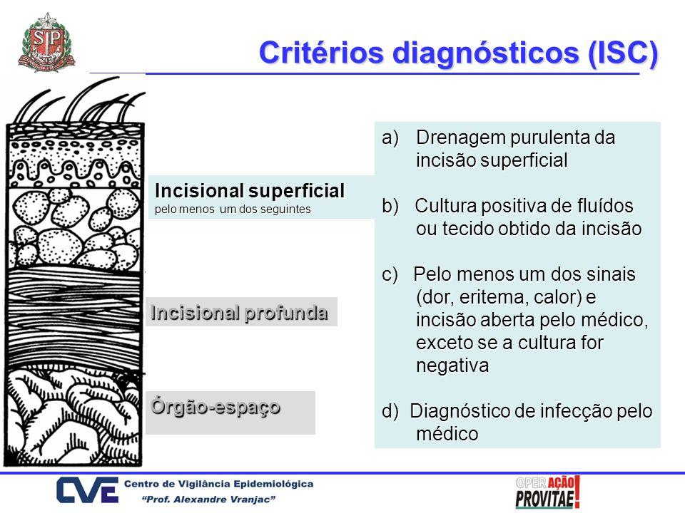 Critérios diagnósticos (ISC)