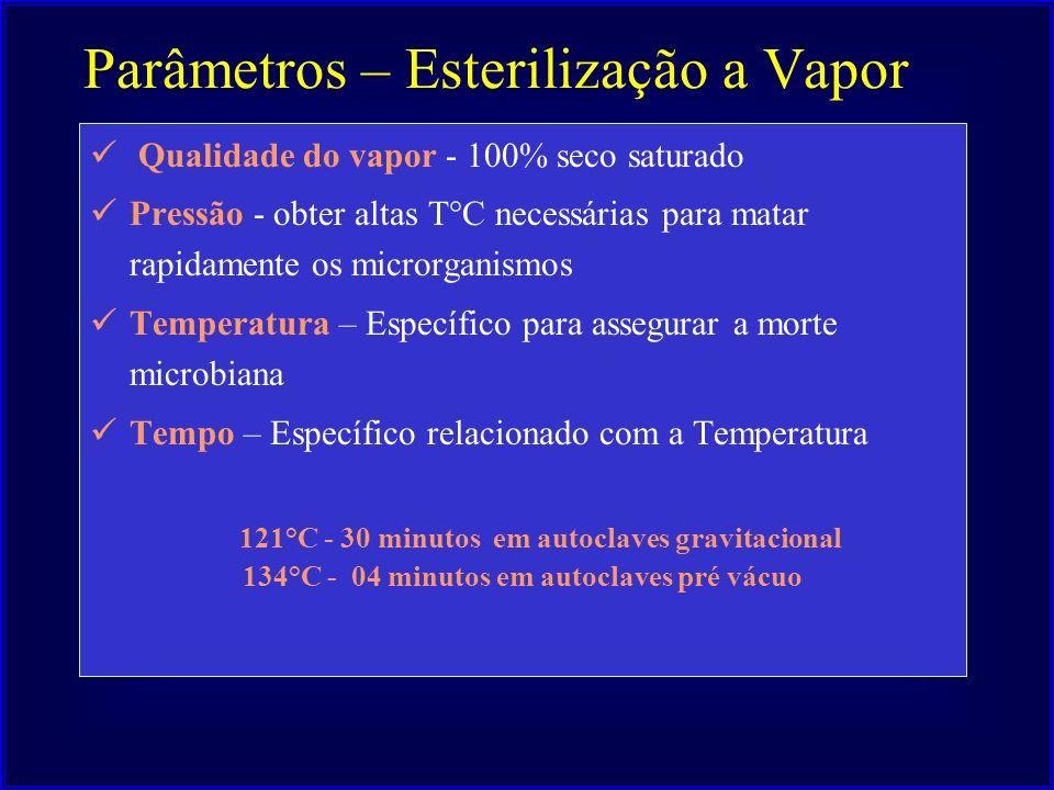 Parâmetros – Esterilização a Vapor