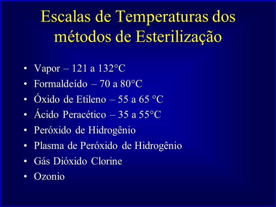 Escalas de Temperaturas dos métodos de Esterilização